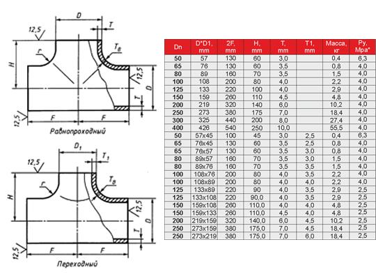 Гост тройники стальные: виды и характеристики стальных тройников.