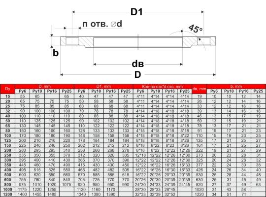 Плоский фланец гост 12820-80 > каталог фланцев > топ деталь.